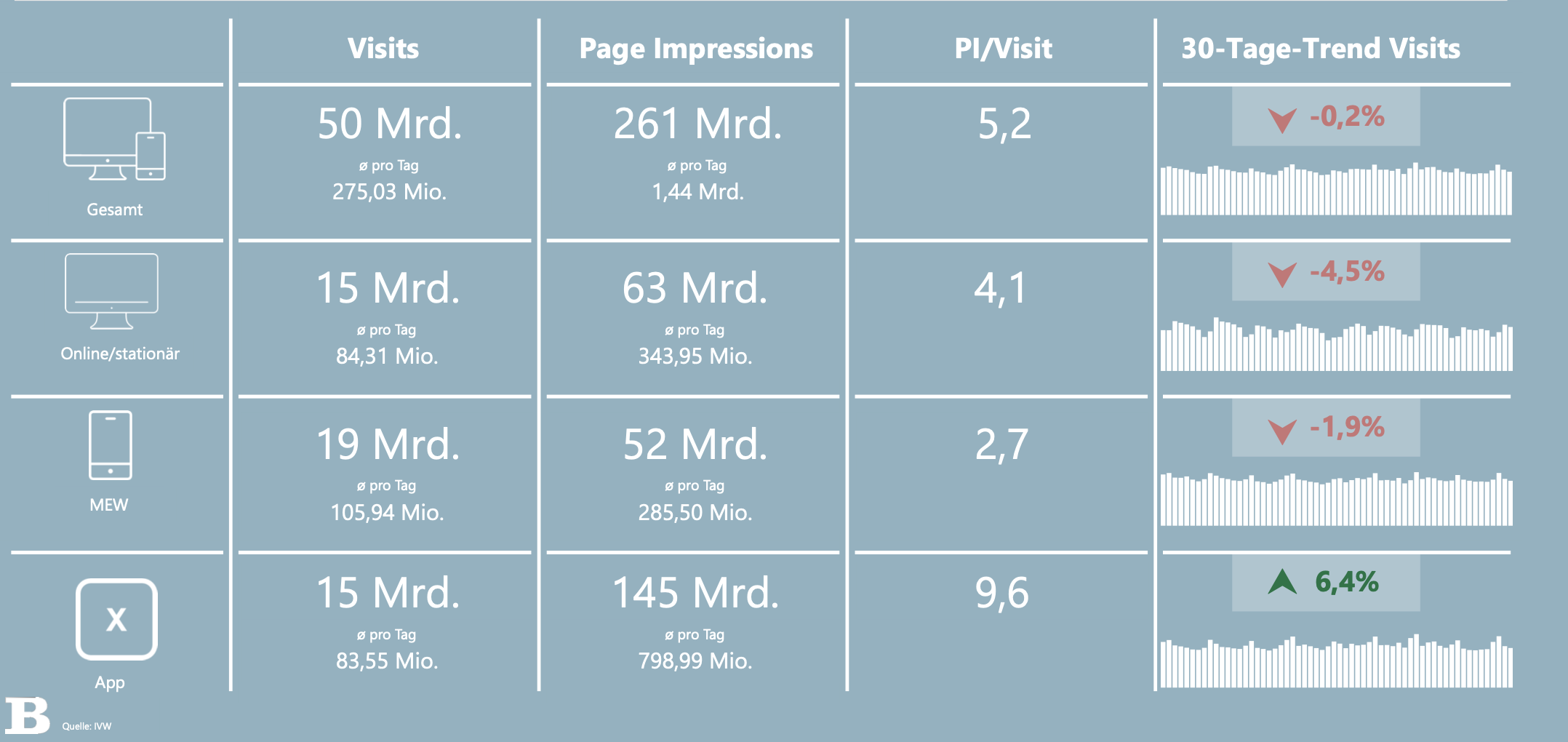 Quelle: IVW-Dashboard | Büro Bardohn GmbH | Angebotsüberblick | Zeitraum: 1. Halbjahr 2020