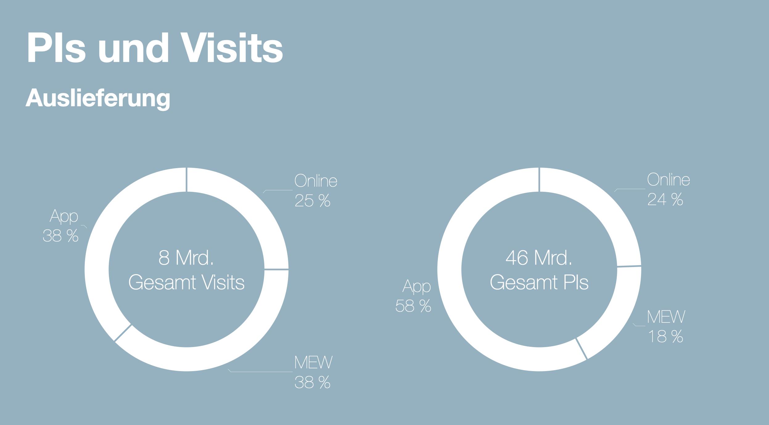 Quelle: IVW-Dashboard | Modifiziertes Chart