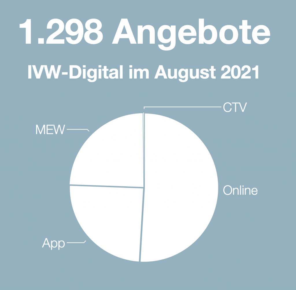 Quelle: IVW   ausweisung.ivw-online.de