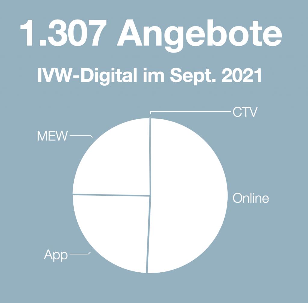 Quelle: IVW | ausweisung.ivw-online.de