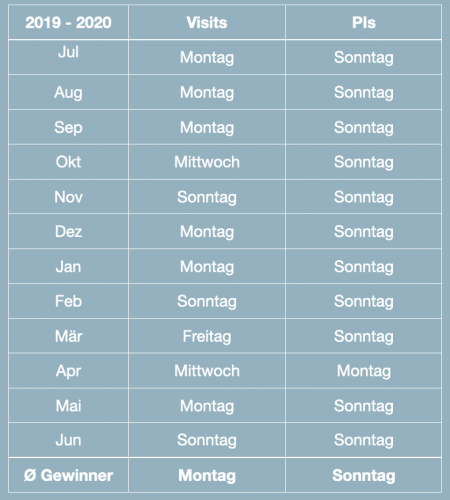 Quelle: IVW-Dashboard | Büro Bardohn GmbH | Modifiziertes Chart | Zeitraum: 01.07.2019-30.06.2020